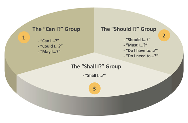 Can I Should I Shall I Groups-1