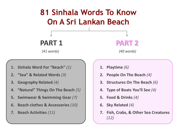 Sinhala Words on Sri Lankan Beach - Structure - P2